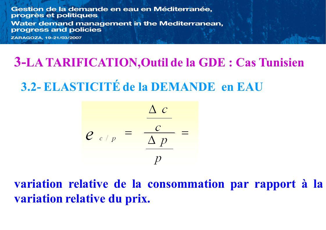 3.2- ELASTICITÉ de la DEMANDE en EAU variation relative de la consommation par rapport à la variation relative du prix. 3- LA TARIFICATION,Outil de la
