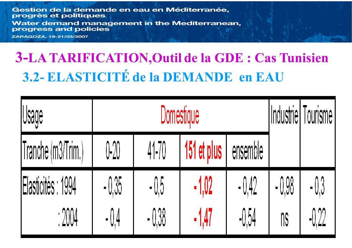 3.2- ELASTICITÉ de la DEMANDE en EAU 3- LA TARIFICATION,Outil de la GDE : Cas Tunisien
