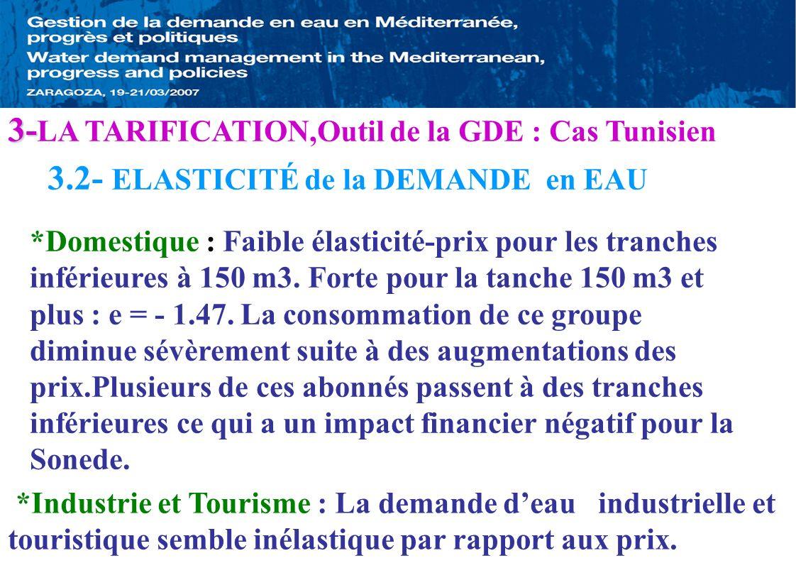 3.2- ELASTICITÉ de la DEMANDE en EAU 3- 3- LA TARIFICATION,Outil de la GDE : Cas Tunisien *Domestique : Faible élasticité-prix pour les tranches infér