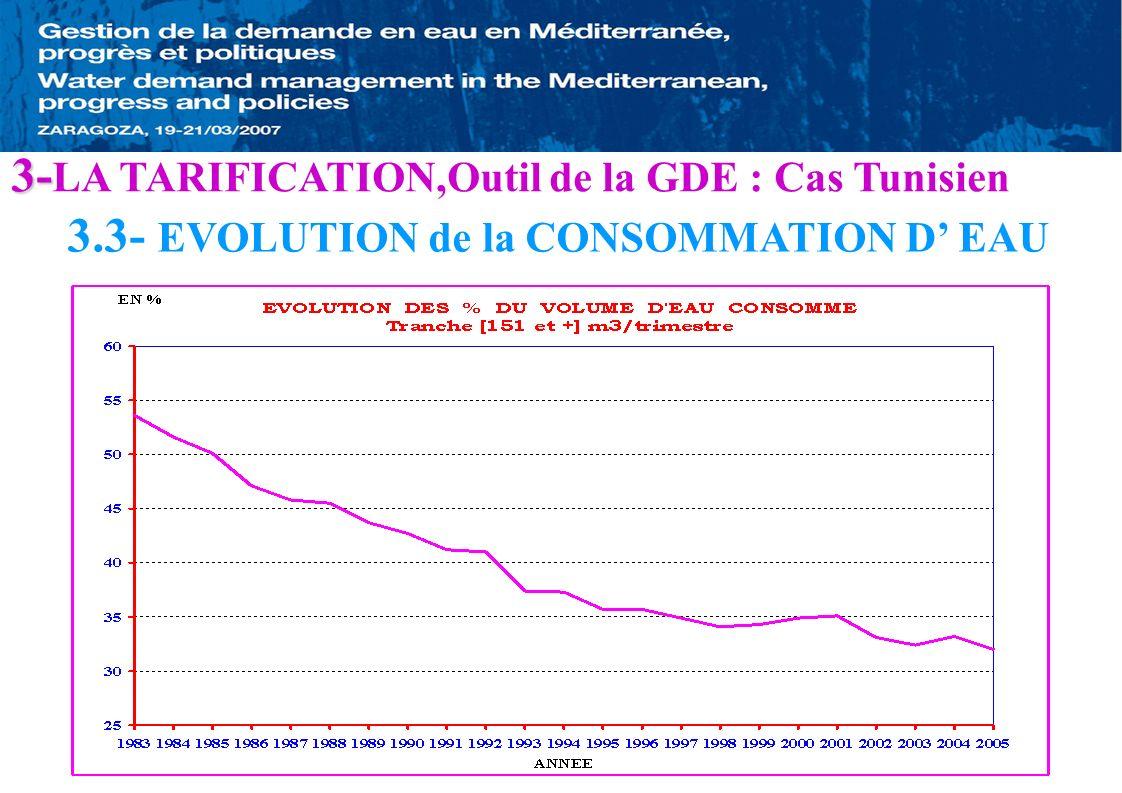 3.3- EVOLUTION de la CONSOMMATION D EAU 3- 3- LA TARIFICATION,Outil de la GDE : Cas Tunisien