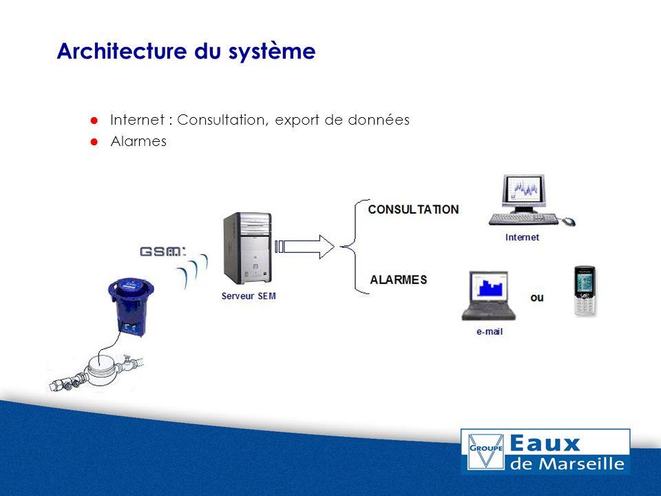 Architecture du système Internet : Consultation, export de données Alarmes