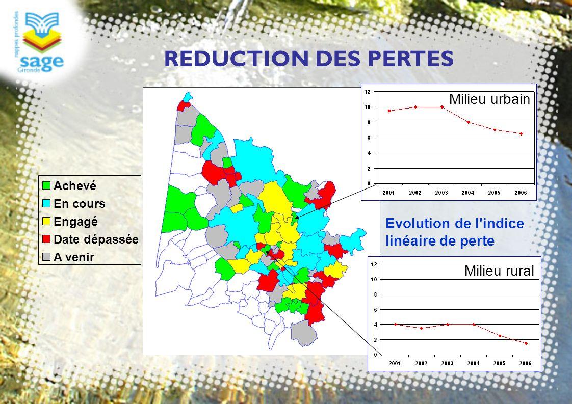 REDUCTION DES PERTES Achevé En cours Engagé Date dépassée A venir Evolution de l'indice linéaire de perte Milieu rural Milieu urbain