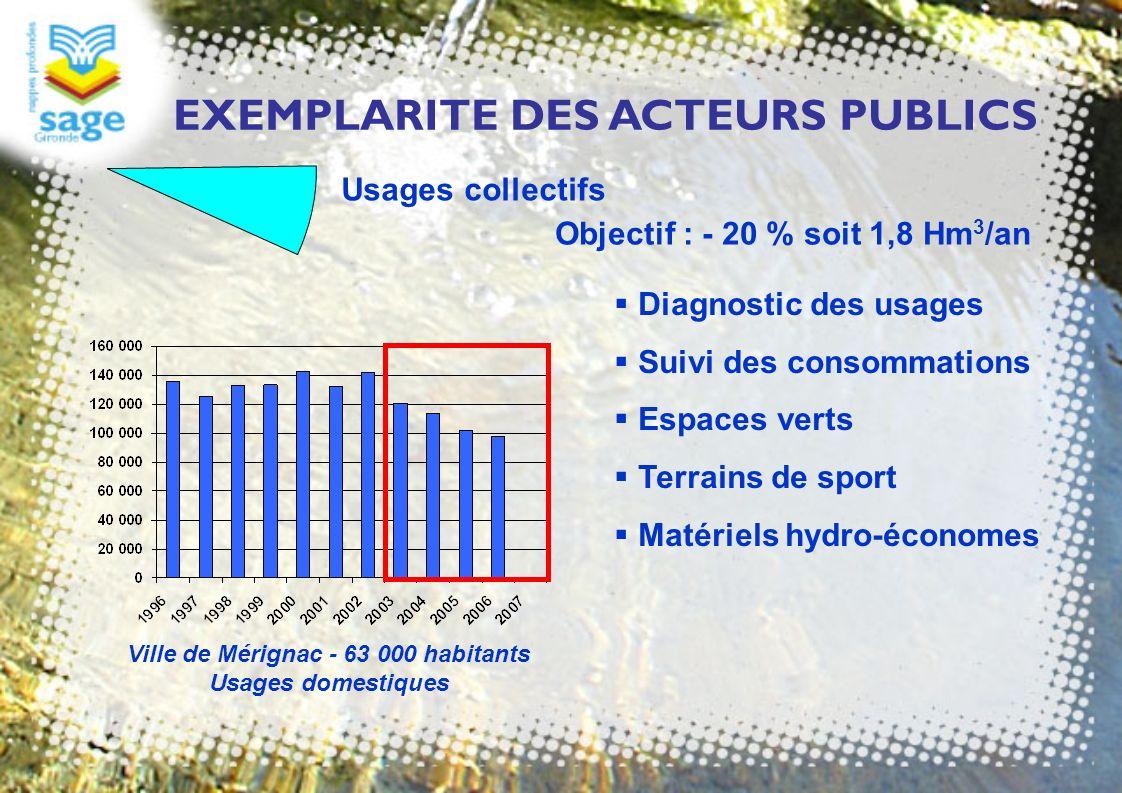 EXEMPLARITE DES ACTEURS PUBLICS Usages collectifs Objectif : - 20 % soit 1,8 Hm 3 /an Diagnostic des usages Suivi des consommations Espaces verts Terr