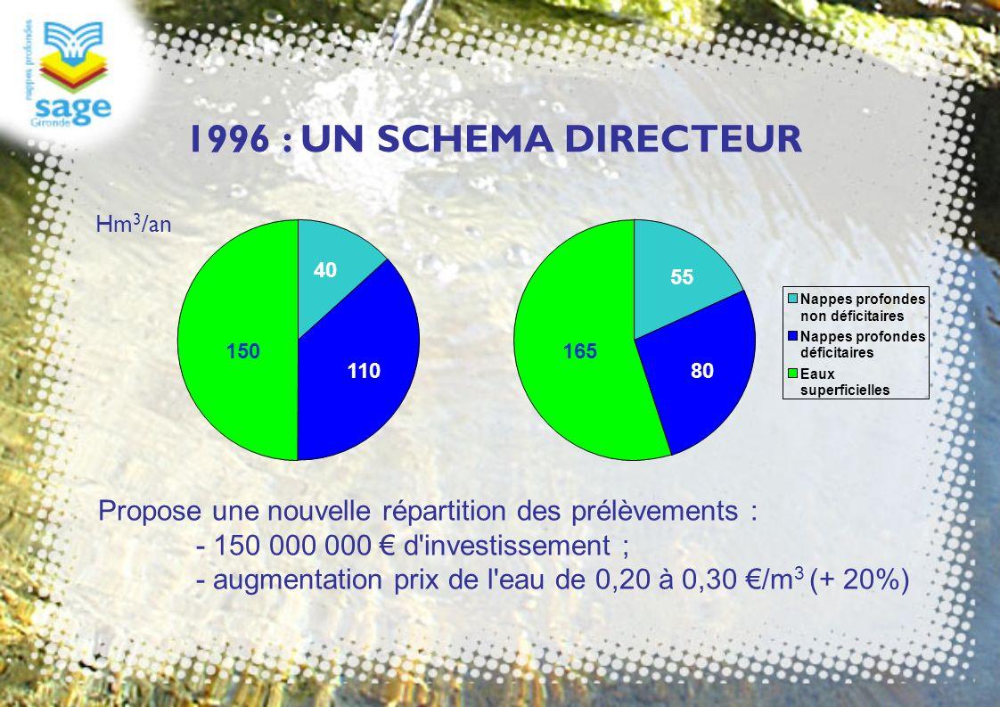 1996 : UN SCHEMA DIRECTEUR Nappes profondes non déficitaires Nappes profondes déficitaires Eaux superficielles 150 40 110 165 55 80 Propose une nouvel