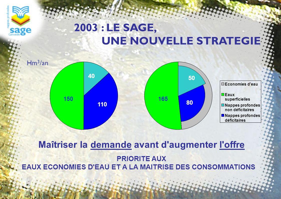 2003 : LE SAGE, UNE NOUVELLE STRATEGIE Economies d'eau Eaux superficielles Nappes profondes non déficitaires Nappes profondes déficitaires 150 40 110