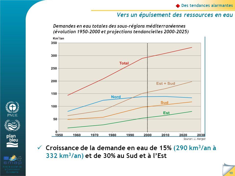 Avec le soutien de la Commission Européenne 10 Des tendances alarmantes Vers un épuisement des ressources en eau Croissance de la demande en eau de 15% (290 km 3 /an à 332 km 3 /an) et de 30% au Sud et à lEst Demandes en eau totales des sous-régions méditerranéennes (évolution 1950-2000 et projections tendancielles 2000-2025) Source : J.
