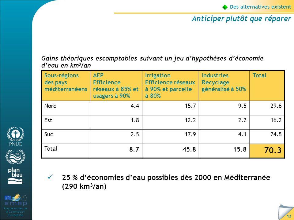 Avec le soutien de la Commission Européenne 13 Des alternatives existent Anticiper plutôt que réparer 25 % déconomies deau possibles dès 2000 en Méditerranée (290 km 3 /an) Sous-régions des pays méditerranéens AEP Efficience réseaux à 85% et usagers à 90% Irrigation Efficience réseaux à 90% et parcelle à 80% Industries Recyclage généralisé à 50% Total Nord4.415.79.529.6 Est1.812.22.216.2 Sud2.517.94.124.5 Total 8.745.815.8 70.3 Gains théoriques escomptables suivant un jeu dhypothèses déconomie deau en km 3 /an