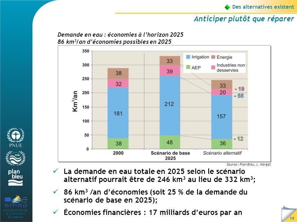 Avec le soutien de la Commission Européenne 14 Des alternatives existent Anticiper plutôt que réparer La demande en eau totale en 2025 selon le scénario alternatif pourrait être de 246 km 3 au lieu de 332 km 3 ; 86 km 3 /an déconomies (soit 25 % de la demande du scénario de base en 2025); Économies financières : 17 milliards deuros par an Demande en eau : économies à lhorizon 2025 86 km 3 /an déconomies possibles en 2025 Source : Plan Bleu, J.