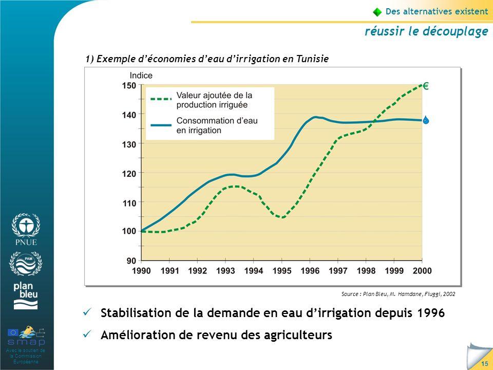 Avec le soutien de la Commission Européenne 15 Des alternatives existent réussir le découplage Stabilisation de la demande en eau dirrigation depuis 1996 Amélioration de revenu des agriculteurs 1) Exemple déconomies deau dirrigation en Tunisie Source : Plan Bleu, M.