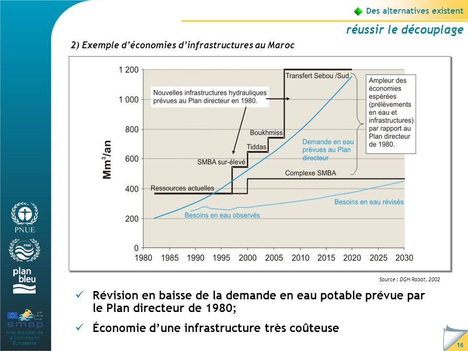 Avec le soutien de la Commission Européenne 16 Des alternatives existent réussir le découplage Révision en baisse de la demande en eau potable prévue par le Plan directeur de 1980; Économie dune infrastructure très coûteuse 2) Exemple déconomies dinfrastructures au Maroc Source : DGH Rabat, 2002