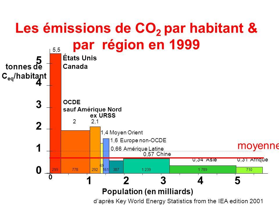 Les émissions de CO 2 par habitant & par région en 1999 5,5 2 2,1 1,4 1,6 0,57 0,66 0,34 0,31 0 1 2 3 4 5 États Unis Canada OCDE sauf Amérique Nord ex URSS Europe non-OCDE Moyen Orient Asie Afrique Chine Amérique Latine 299778292 69 1611 2393871 789710 daprès Key World Energy Statistics from the IEA edition 2001 tonnes de C eq /habitant 0 Population (en milliards) 12345 moyenne