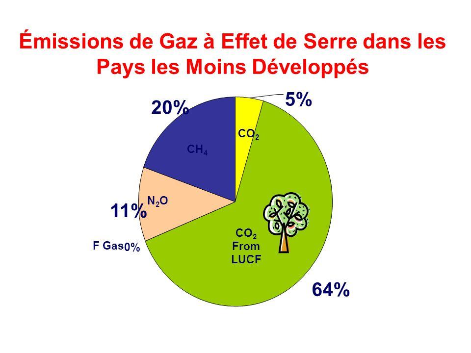 64% 0% 11% 20% 5% Mainstreaming CCRM into UNDP Core Activities- RBA RR Cluster Meeting Émissions de Gaz à Effet de Serre dans les Pays les Moins Développés CH 4 N2ON2O F Gas CO 2 From LUCF