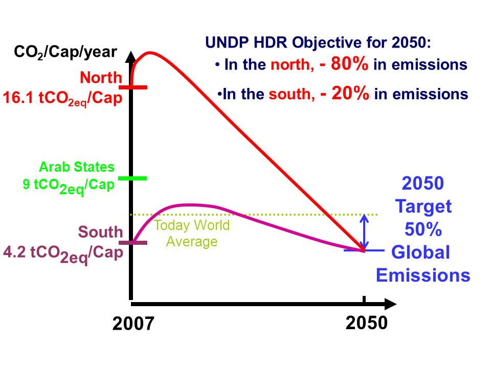 2007 2050 Today World Average South 4.2 tCO 2eq /Cap North 16.1 tCO 2eq /Cap 2050 Target 50% Global Emissions CO 2 /Cap/year UNDP HDR Objective for 2050: In the north, - 80% in emissions In the south, - 20% in emissions Arab States 9 tCO 2eq /Cap