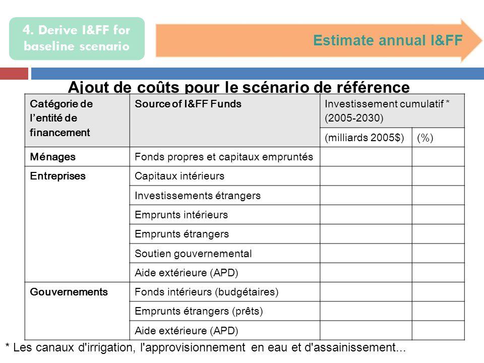 4. Derive I&FF for baseline scenario Estimate annual I&FF Ajout de coûts pour le scénario de référence * Les canaux d'irrigation, l'approvisionnement
