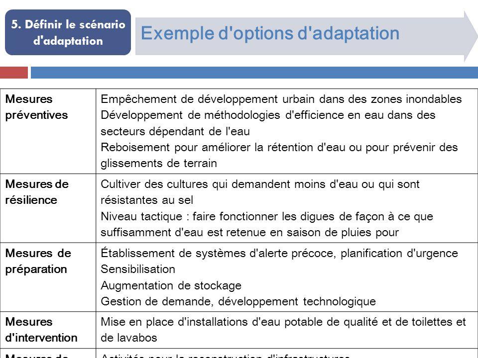 Exemple d'options d'adaptation 5. Définir le scénario d'adaptation Mesures préventives Empêchement de développement urbain dans des zones inondables D