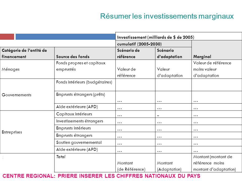 [ Résumer les investissements marginaux 7. Estimer les changements dans les I&FF annuels mnécessaires à la mise en œuvre de latténuation CENTRE REGION