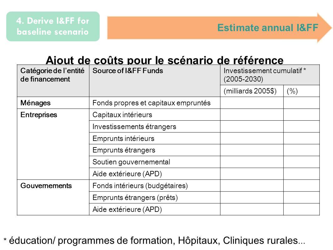 4. Derive I&FF for baseline scenario Estimate annual I&FF Ajout de coûts pour le scénario de référence * éducation/ programmes de formation, Hôpitaux,