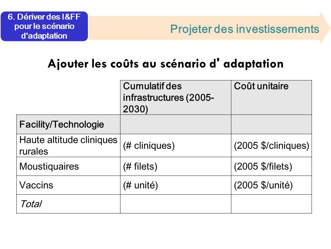 Projeter des investissements Ajouter les coûts au scénario d adaptation Cumulatif des infrastructures (2005- 2030) Coût unitaire Facility/Technologie Haute altitude cliniques rurales (# cliniques)(2005 $/cliniques) Moustiquaires(# filets)(2005 $/filets) Vaccins(# unité)(2005 $/unité) Total