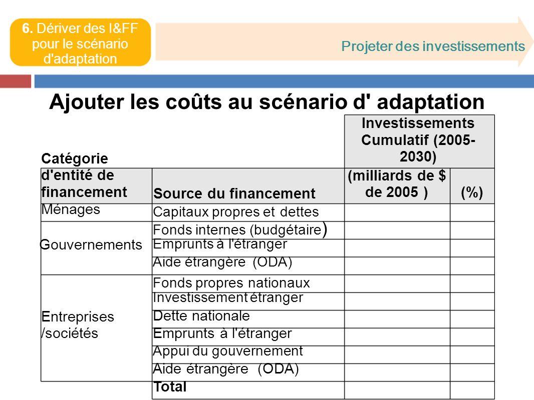 Projeter des investissements 6.