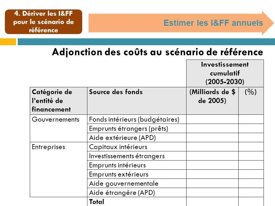 4. Dériver les I&FF pour le scénario de référence Estimer les I&FF annuels Adjonction des coûts au scénario de référence