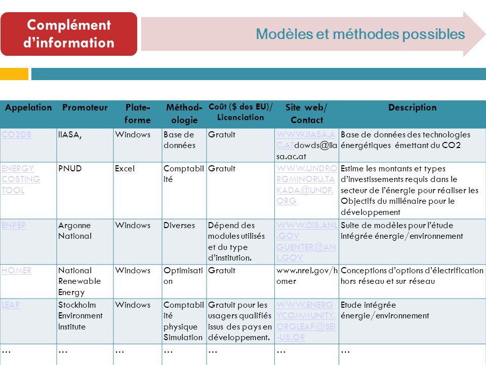 Complément dinformation Modèles et méthodes possibles AppelationPromoteurPlate- forme Méthod- ologie Coût ($ des EU)/ Licenciation Site web/ Contact Description CO2DBIIASA,WindowsBase de données GratuitWWW.IIASA.A C.ATWWW.IIASA.A C.ATdowds@iia sa.ac.at Base de données des technologies énergétiques émettant du CO2 ENERGY COSTING TOOL PNUDExcelComptabil ité GratuitWWW.UNDP.O RGMINORU.TA KADA@UNDP.