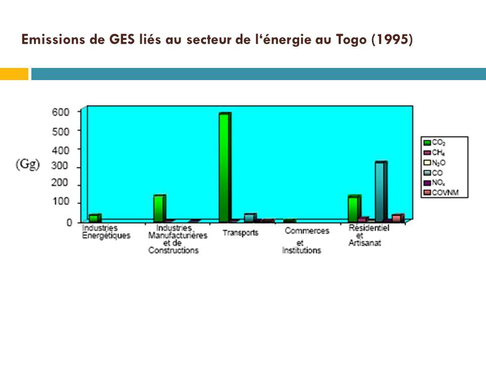 Emissions de GES liés au secteur de lénergie au Togo (1995)