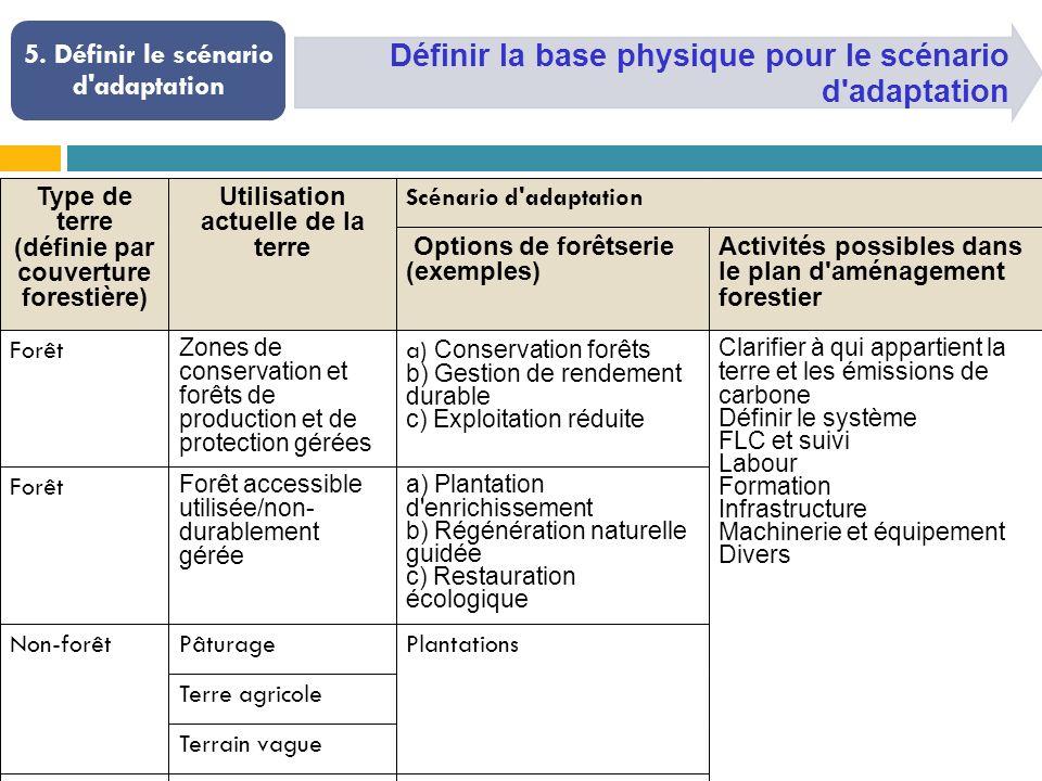 Définir la base physique pour le scénario d'adaptation 5. Définir le scénario d'adaptation Type de terre (définie par couverture forestière) Utilisati