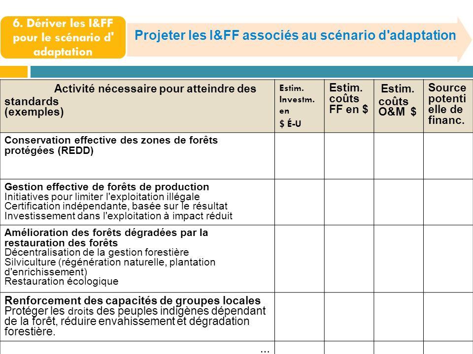 Projeter les I&FF associés au scénario d'adaptation Activité nécessaire pour atteindre des standards (exemples) Estim. Investm. en $ É-U Estim. coûts