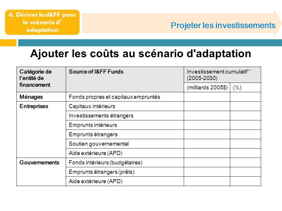 Projeter les investissements 6. Dériver lesI&FF pour le scénario d' adaptation Ajouter les coûts au scénario d'adaptation Catégorie de lentité de fina