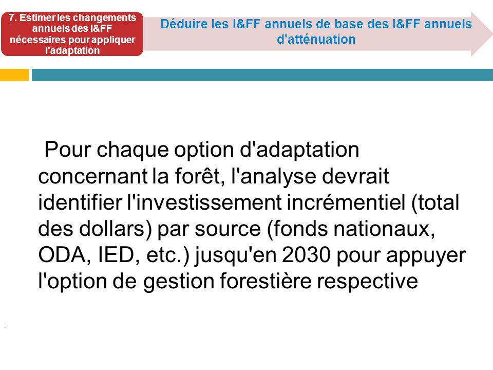 [ Déduire les I&FF annuels de base des I&FF annuels d'atténuation 7. Estimer les changements annuels des I&FF nécessaires pour appliquer l'adaptation