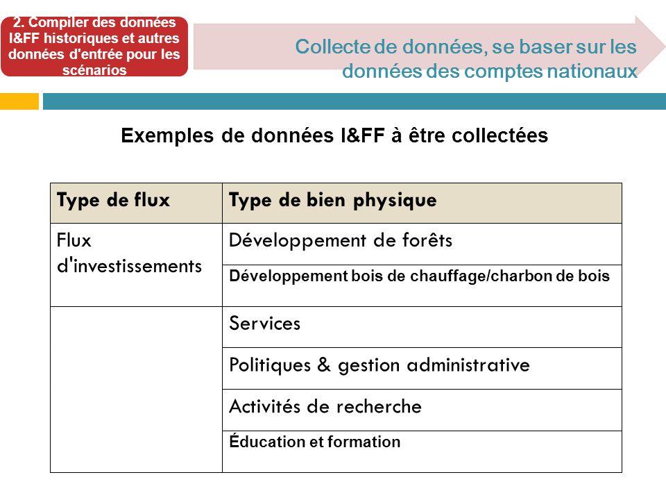 2. Compiler des données I&FF historiques et autres données d'entrée pour les scénarios Collecte de données, se baser sur les données des comptes natio