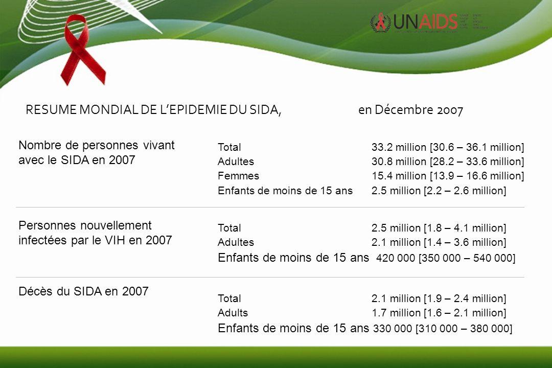 2 December 2007 e ESTIMATIONS MONDIALES POUR LES ADULTES ET LES ENFANTS EN 2007 Personnes vivant avec le VIH 33.2 million [30.6 – 36.1 million] Nouvelles infections au VIH en 2007 2.5 million [1.8 – 4.1 million] Décès dus au SIDA en 2007 2.1 million [1.9 – 2.4 million]