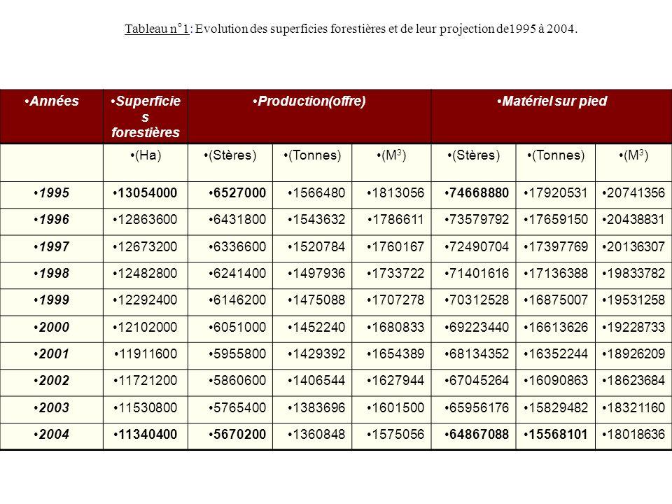 Tableau n°1: Evolution des superficies forestières et de leur projection de1995 à 2004.