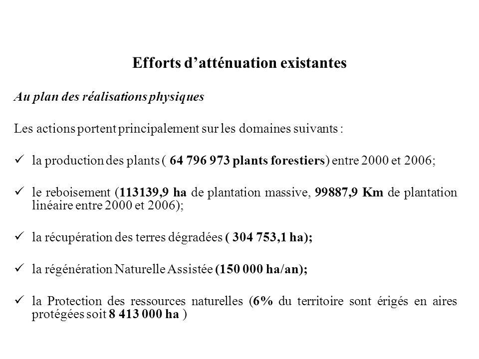 Efforts datténuation existantes Au plan des réalisations physiques Les actions portent principalement sur les domaines suivants : la production des plants ( 64 796 973 plants forestiers) entre 2000 et 2006; le reboisement (113139,9 ha de plantation massive, 99887,9 Km de plantation linéaire entre 2000 et 2006); la récupération des terres dégradées ( 304 753,1 ha); la régénération Naturelle Assistée (150 000 ha/an); la Protection des ressources naturelles (6% du territoire sont érigés en aires protégées soit 8 413 000 ha )