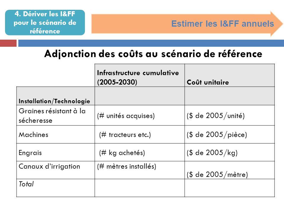 4. Dériver les I&FF pour le scénario de référence Estimer les I&FF annuels Infrastructure cumulative (2005-2030)Coût unitaire Installation/Technologie