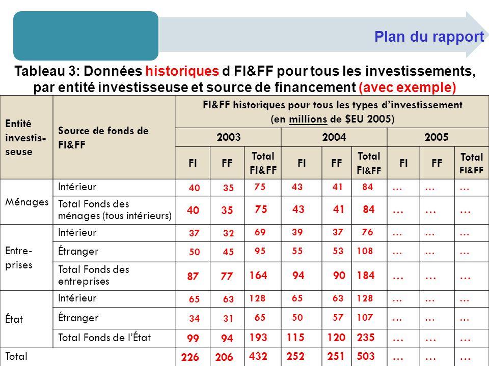 Entité investis- seuse Source de fonds de FI&FF FI&FF historiques pour tous les types dinvestissement (en millions de $EU 2005) 200320042005 FIFF Total FI&FF FIFF Total F I&FF FIFF Total FI&FF Ménages Intérieur 40 35 75 43 41 84……… Total Fonds des ménages (tous intérieurs) 40 35 75 43 41 84……… Entre- prises Intérieur 37 32 69 39 37 76……… Étranger 50 45 95 55 53108……… Total Fonds des entreprises 87 77 164 94 90184……… État Intérieur 65 63 128 65 63128……… Étranger 34 31 65 50 57107……… Total Fonds de lÉtat 99 94 193115120235……… Total 226206 432252251503……… Tableau 3: Données historiques d FI&FF pour tous les investissements, par entité investisseuse et source de financement (avec exemple)