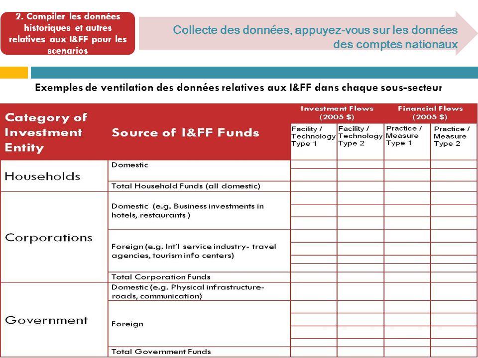 Collecte des données, appuyez-vous sur les données des comptes nationaux Exemples de ventilation des données relatives aux I&FF dans chaque sous-secteur