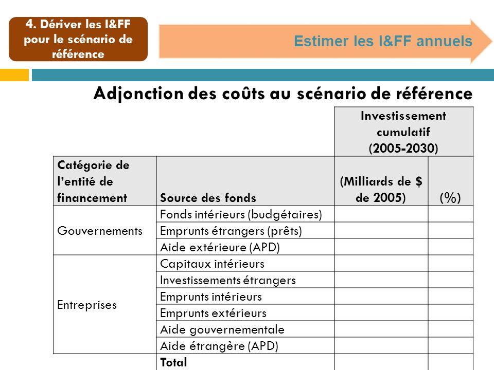 4. Dériver les I&FF pour le scénario de référence Estimer les I&FF annuels Investissement cumulatif (2005-2030) Catégorie de lentité de financementSou