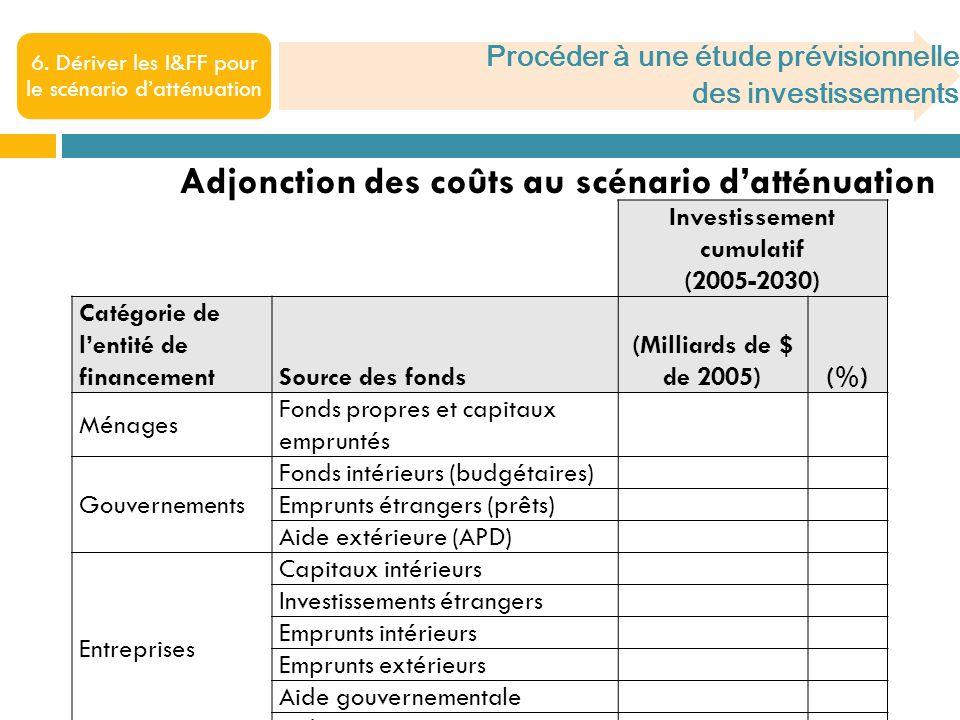 Procéder à une étude prévisionnelle des investissements 6.