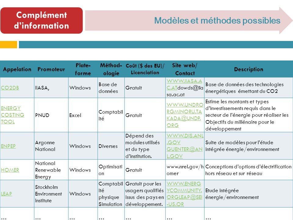 Complément dinformation Modèles et méthodes possibles AppelationPromoteur Plate- forme Méthod- ologie Coût ($ des EU)/ Licenciation Site web/ Contact Description CO2DBIIASA,Windows Base de données Gratuit WWW.IIASA.A C.ATWWW.IIASA.A C.ATdowds@iia sa.ac.at Base de données des technologies énergétiques émettant du CO2 ENERGY COSTING TOOL PNUDExcel Comptabil ité Gratuit WWW.UNDP.O RGMINORU.TA KADA@UNDP.