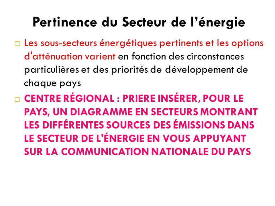 Pertinence du Secteur de lénergie Les sous-secteurs énergétiques pertinents et les options d atténuation varient en fonction des circonstances particulières et des priorités de développement de chaque pays CENTRE RÉGIONAL : PRIERE INSÉRER, POUR LE PAYS, UN DIAGRAMME EN SECTEURS MONTRANT LES DIFFÉRENTES SOURCES DES ÉMISSIONS DANS LE SECTEUR DE L ÉNERGIE EN VOUS APPUYANT SUR LA COMMUNICATION NATIONALE DU PAYS