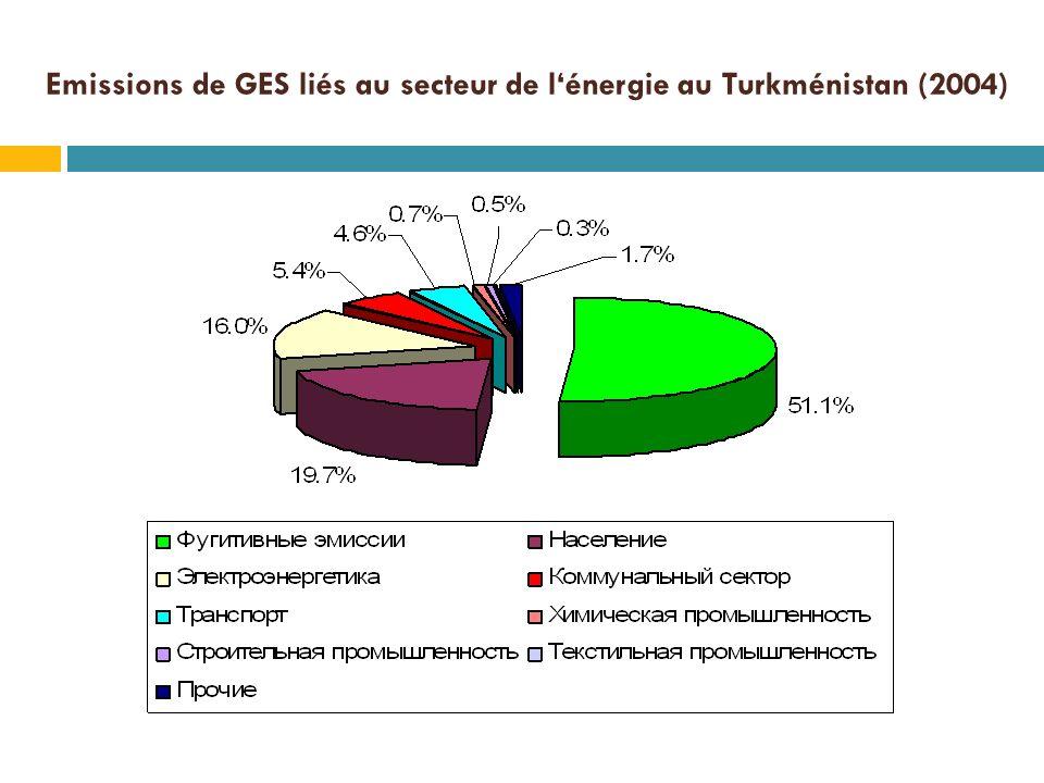 Emissions de GES liés au secteur de lénergie au Turkménistan (2004)