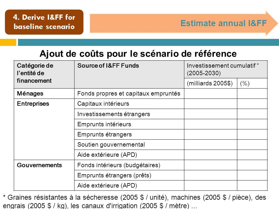 4. Derive I&FF for baseline scenario Estimate annual I&FF Ajout de coûts pour le scénario de référence * Graines résistantes à la sécheresse (2005 $ /