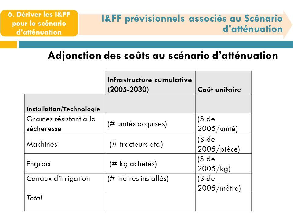 6. Dériver les I&FF pour le scénario datténuation I&FF prévisionnels associés au Scénario datténuation Adjonction des coûts au scénario datténuation I