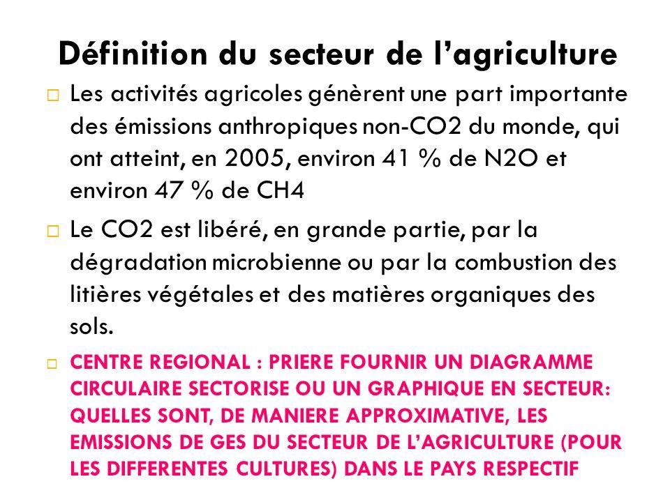 Les activités agricoles génèrent une part importante des émissions anthropiques non-CO2 du monde, qui ont atteint, en 2005, environ 41 % de N2O et environ 47 % de CH4 Le CO2 est libéré, en grande partie, par la dégradation microbienne ou par la combustion des litières végétales et des matières organiques des sols.