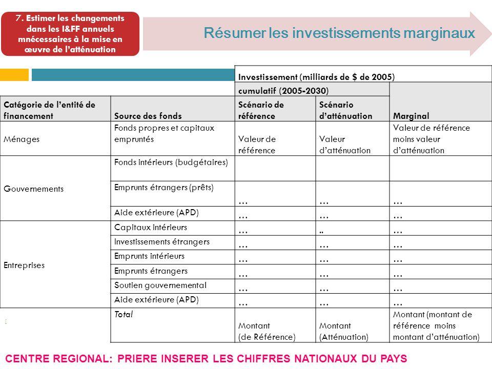 [ Résumer les investissements marginaux 7.