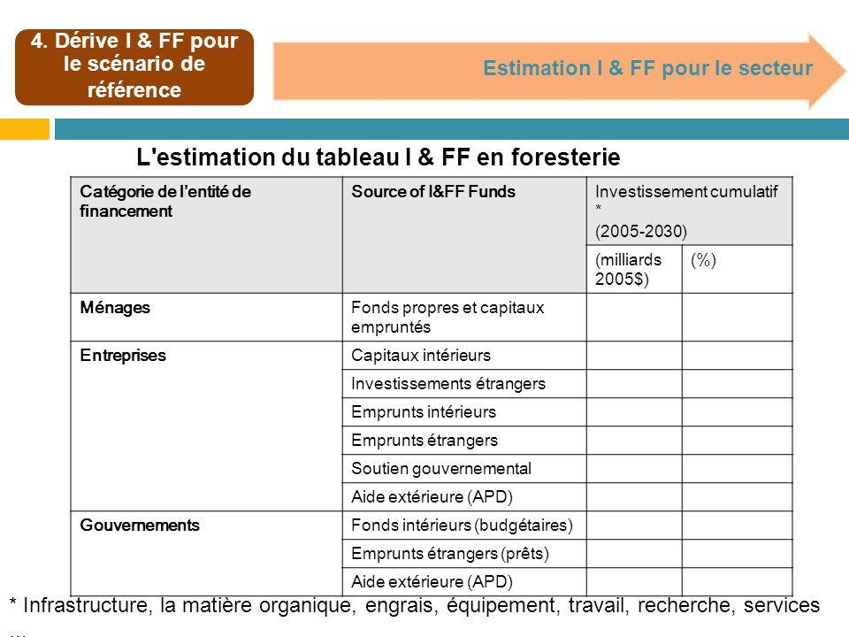 4. Dérive I & FF pour le scénario de référence Estimation I & FF pour le secteur L'estimation du tableau I & FF en foresterie * Infrastructure, la mat