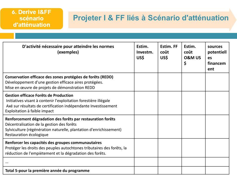 6. Derive I&FF scénario d atténuation Projeter I & FF liés à Scénario d atténuation