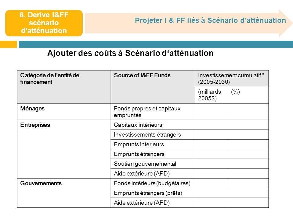 6. Derive I&FF scénario d'atténuation Ajouter des coûts à Scénario datténuation Catégorie de lentité de financement Source of I&FF FundsInvestissement