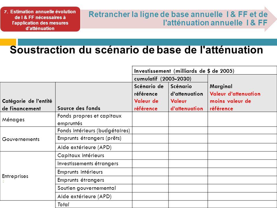 [ Retrancher la ligne de base annuelle I & FF et de l atténuation annuelle I & FF Soustraction du scénario de base de l atténuation 7.